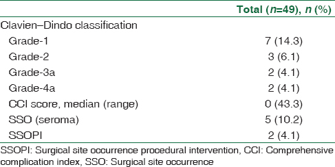 Table 4: Postoperative complications